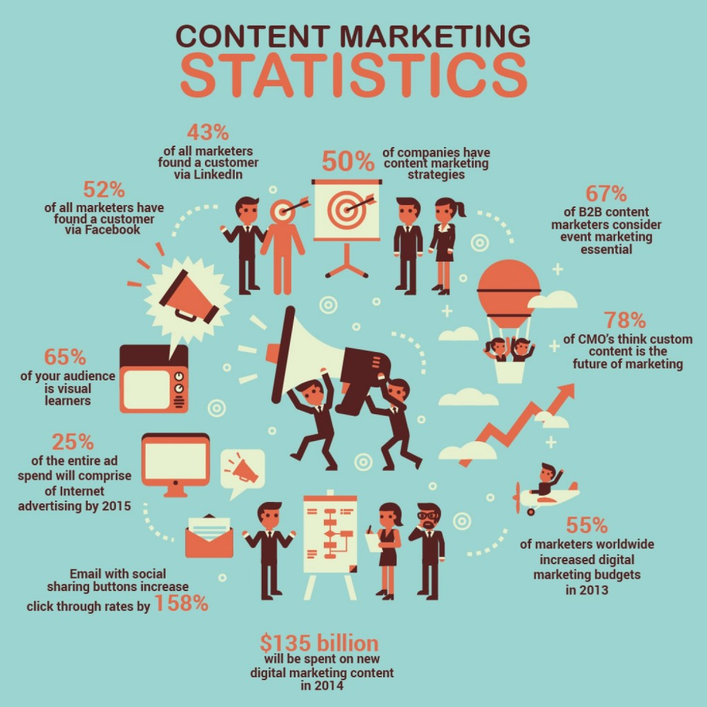Content-marketing-statistics-