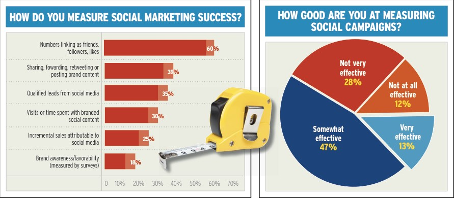 measure social marketing success