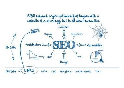 1 engine optimization placement search: